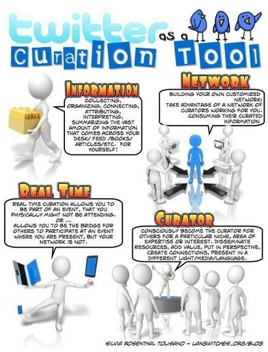 Twitter as a Curation Tool | infografiando | Scoop.it
