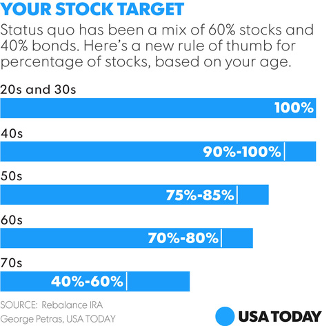 The 60/40 stock-and-bond portfolio mix is dead | Financial Independence | Scoop.it