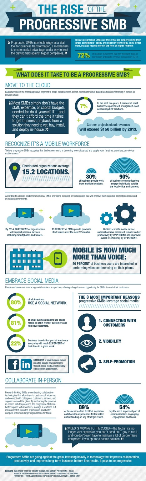 INFOGRAPHIC: The Rise of the Progressive Cloud | Digital SMBs | Scoop.it