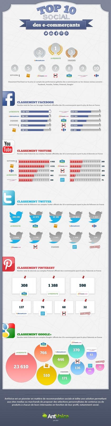 Infographie : Les 10 commerçants français les plus présents sur les réseaux sociaux   Time to Learn   Scoop.it