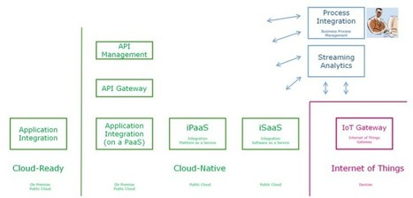 The need for a hybrid integration architecture | Cloud Innovation | Scoop.it