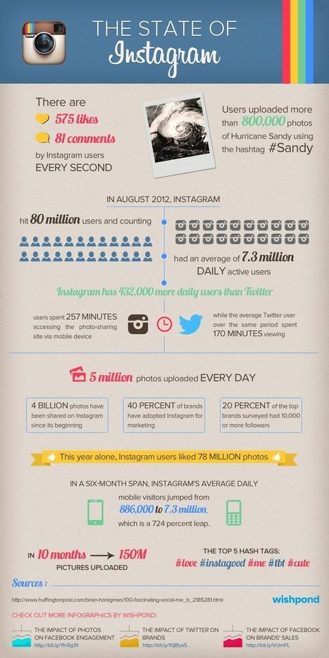 Instagram | Social Networks | Scoop.it