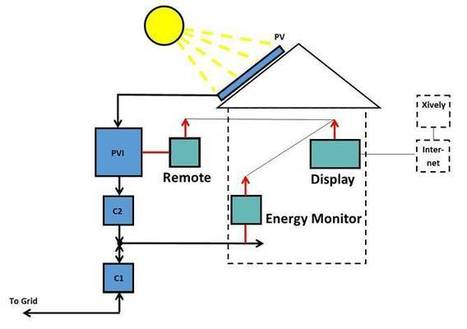 "Arduino Blog » Blog Archive » How to monitor a domestic photovoltaic plant with Arduino | L'impresa ""mobile"" 