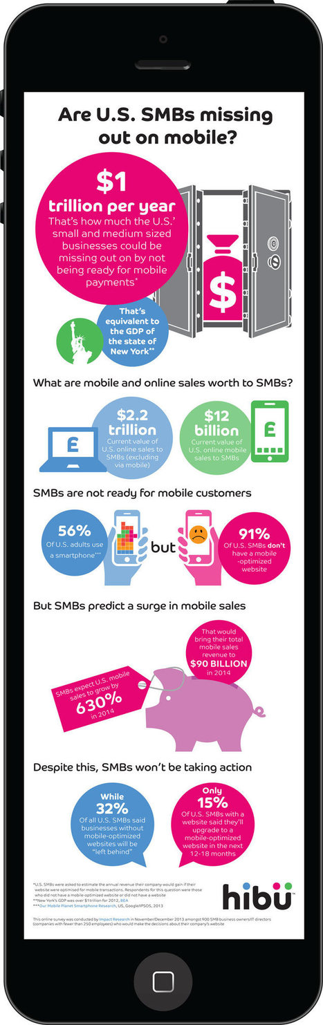 Infographic: The Cost of Missing Out on Mobile for SMBs | Mobile ... | Mobile Advertising & Affiliation | Scoop.it