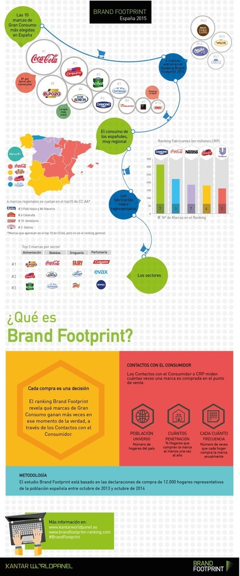Brand FootPrint España 2015 #infografia #infographic #marketing | Information Technology & Social Media News | Scoop.it