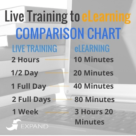 Live Training vs eLearning: A Comparison - Business 2 Community | The impact of E-learning, good or bad? | Scoop.it
