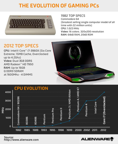 The Evolution of Gaming PCs | Visual.ly | Jeux vidéo | vidéo games | trailers | News [ Tests | solutions | Scoop.it