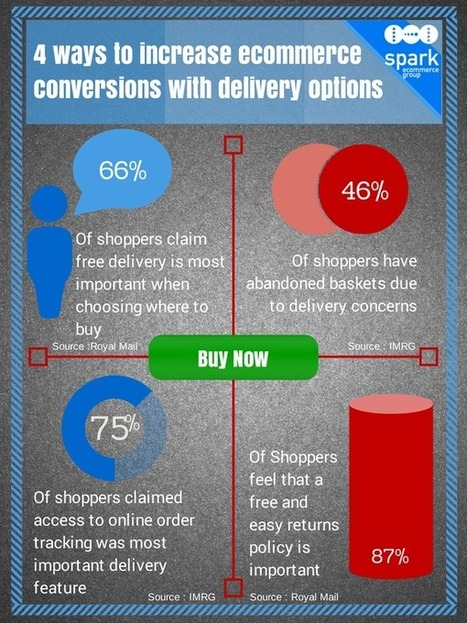 4 ways to increase eCommerce Conversions with Delivery Options   Retail News and Views from Spark eCommerce Group   Scoop.it