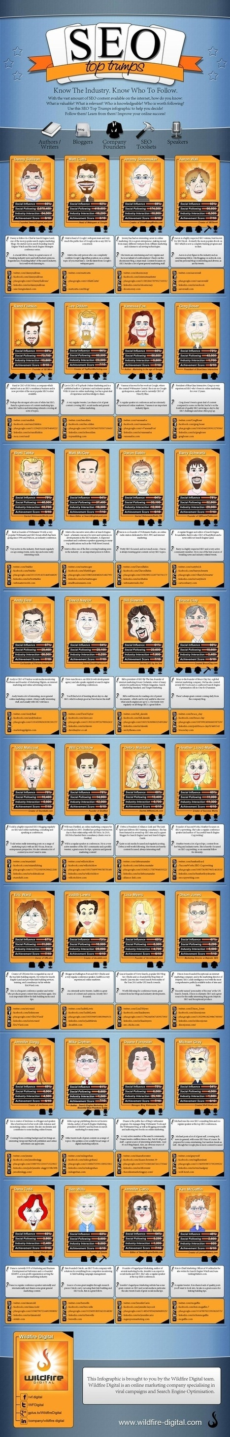 #SEO Top Trumps. | Wall Of Frames | Scoop.it