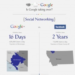 Google Plus vs. Facebook Domination | Visual.ly | Top Internet Marketing Infographics - in my opinion | Scoop.it