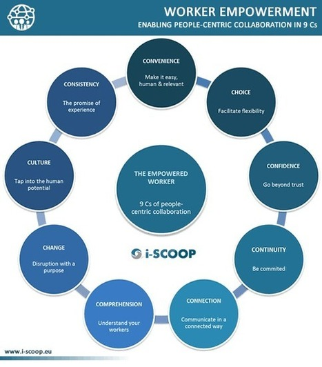 Worker empowerment: 9 Cs of people-centric collaboration | Social Collaboration & Work | Scoop.it