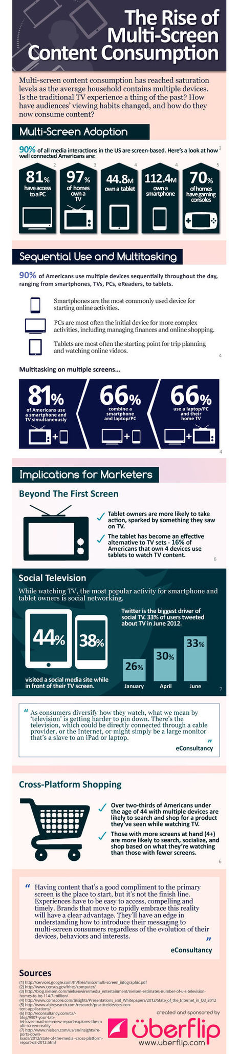 Infographic: The State Of Multi-Screen Viewing | New Digital Media | Scoop.it