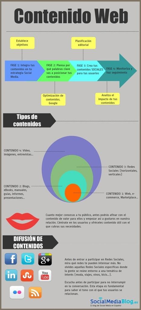 Marketing Digital.Cómo planificar tu contenido web | WEBOLUTION! | Scoop.it