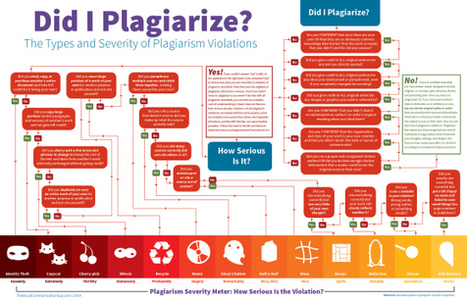 Did I Plagiarize? The Types and Severity of Plagiarism Violations | Visual.ly | librarianonthefly | Scoop.it