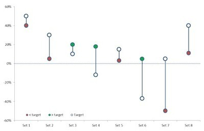 How to create a double lollipop chart   User Friendly   Scoop.it
