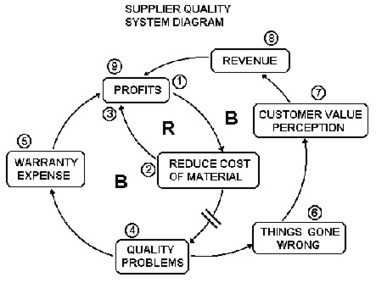 System Diagrams | Six Sigma and excel concepts | Scoop.it