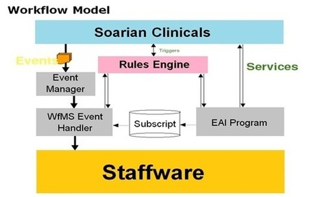 How to Implement Siemens Soarian® Clinical Workflows for ... | Siemens HS Knowledge Share | Scoop.it