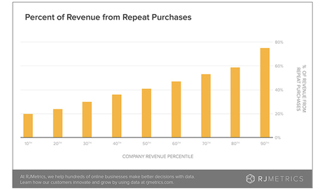 3 most important e-commerce benchmarks & how you can crush them | SMB eBusiness | Scoop.it