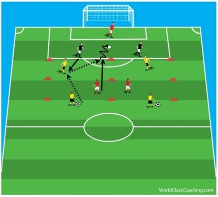 Attacking From the 2nd Line In the 4-2-3-1 | Coaching the 4-2-3-1 | Scoop.it