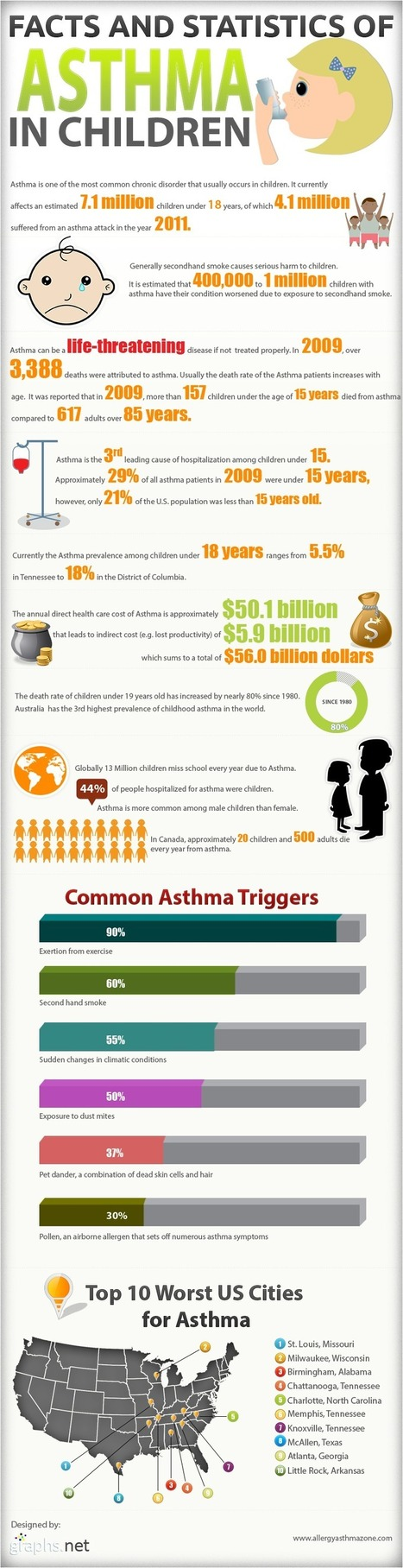 Are your Childrens facing Asthma attacks? | Infographics | All Infographics | Scoop.it