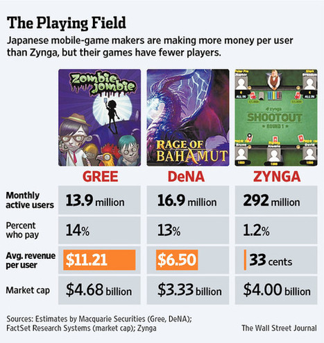 The global mobile gaming war is heating up, Daisuke Wakabayashi & Spencer E Ante at WallStreetJournal | Poker & eGaming News | Scoop.it