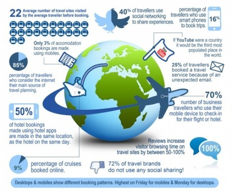 How Social Media Changed People Travel – STAY WYSE   Social Media Article Sharing   Scoop.it