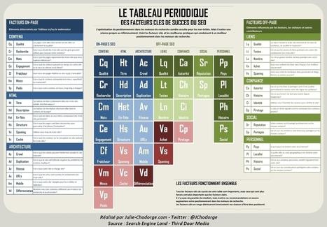 Tableau périodique des Facteurs Clés de Succès du SEO | Référencement & e-marketing ! | Scoop.it