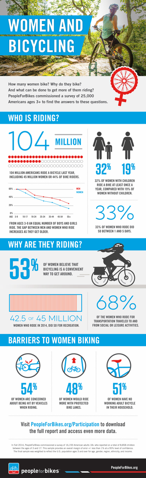 Infographic: women and bicycling | Soup for thought | Scoop.it