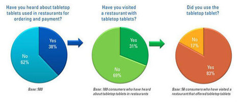 Tablets Come to the Table   Tech and Elt   Scoop.it