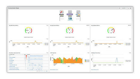 Splunk Enterprise Product Tour - Machine Data Collection | Splunk | Data Science | Scoop.it