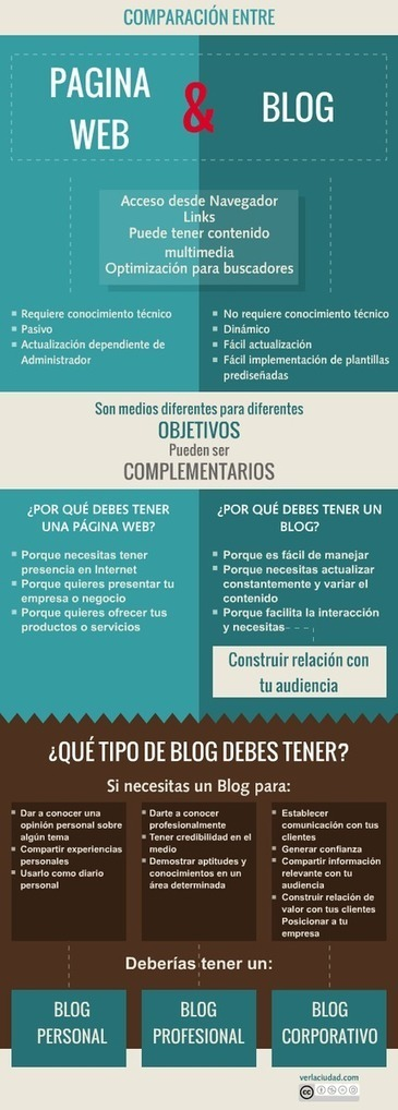 Comparación entre Página Web y Blog. #infografía | COMUNICACIONES DIGITALES | Scoop.it
