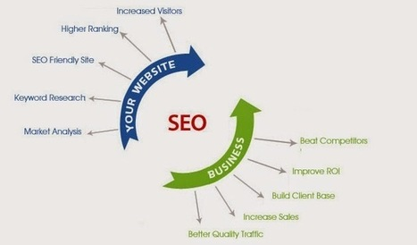 What Is SEO..? And How It Helpful for Business....>> ~ ANYTHING CORPORATION | Website designing | Human resource management system | IT Training | Scoop.it