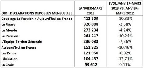 Un premier trimestre 2013 difficile pour la diffusion de la PQN | DocPresseESJ | Scoop.it