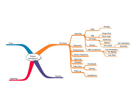 Lean Technology Transformation: Starting Enterprise Change Step 1- Current State Mind Mapping | Professional Applications of Mind Mapping Automation | Scoop.it