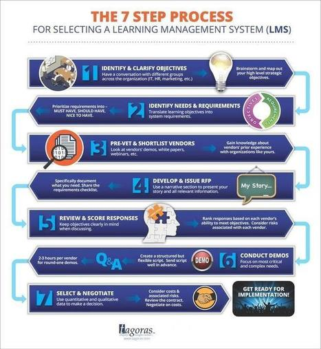 7-Step Process for LMS Selection [GRAPHIC] | LearnDash | Learning technologies | Scoop.it