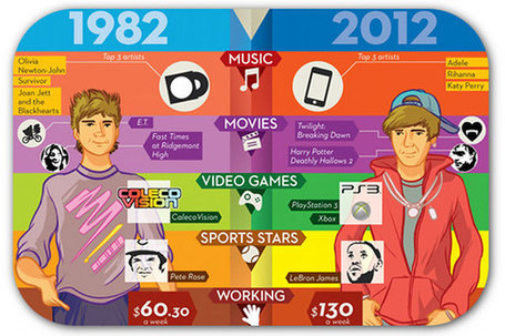 Kids today vs. kids in 1982: What a difference a generation makes | Articles | B2B Marketing and PR | Scoop.it