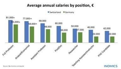 """Germany vs. Switzerland: Salaries of Economists & Professors in Comparison   """"EE""""   Economics & Economists - İktisat & İktisatçılar   Scoop.it"""