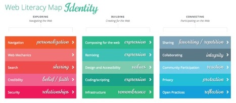 Web Literacy Lensing: Identity | immersive media | Scoop.it