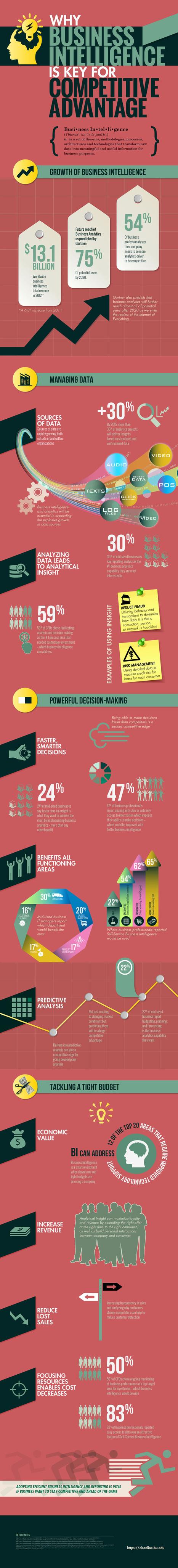 Why Business Intelligence Is Essential   General Information & Digital Marketing   Scoop.it