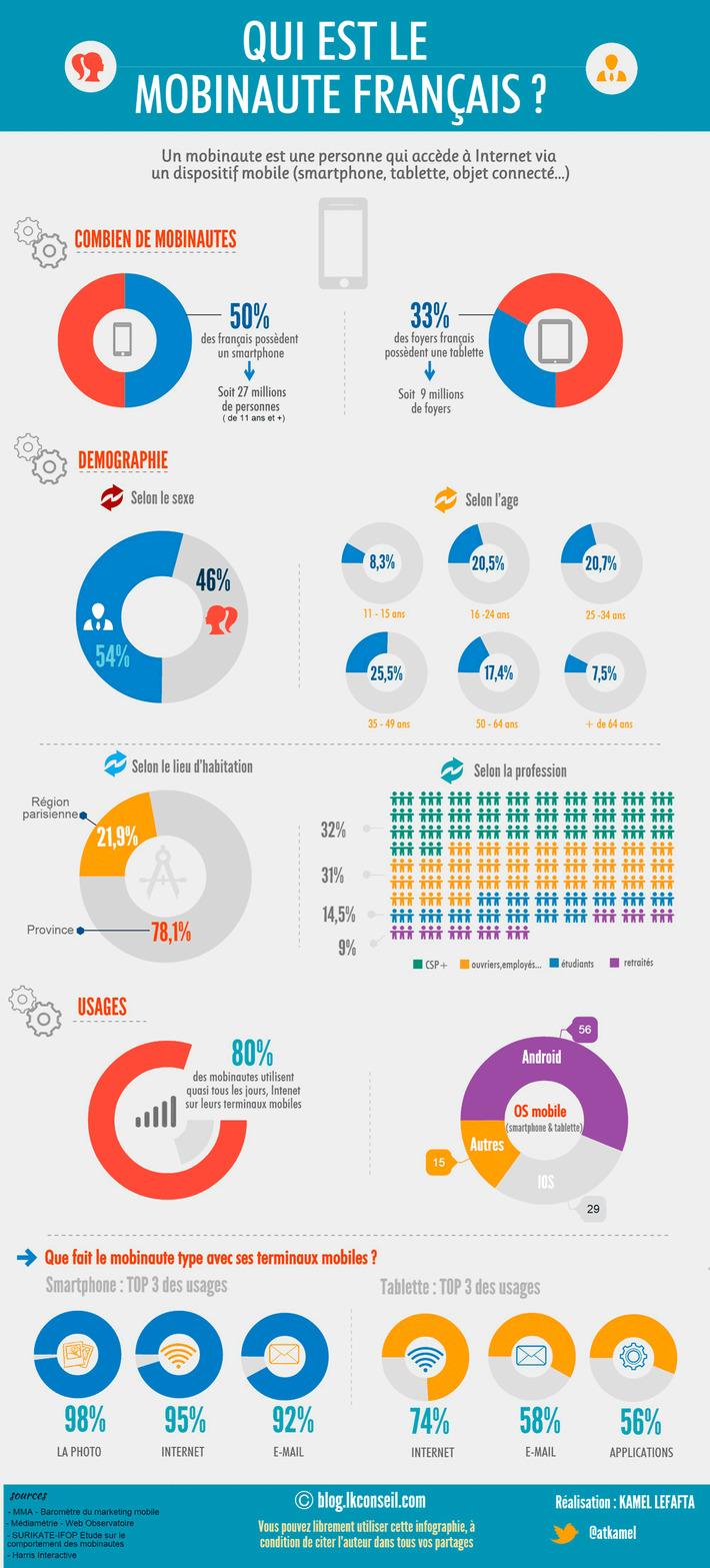 [Infographie] Qui est le mobinaute français ? | Solutions locales | Scoop.it