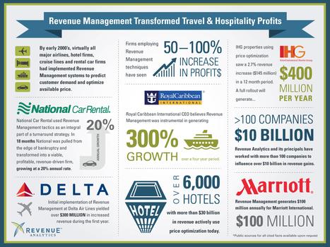 Revenue Management Transformed Travel & Hospitality Profits ... | HotelRistorArt | Scoop.it