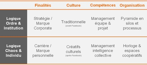 L'ère du management paradoxal » Management de l'intelligence collective | Beyond Marketing | Scoop.it