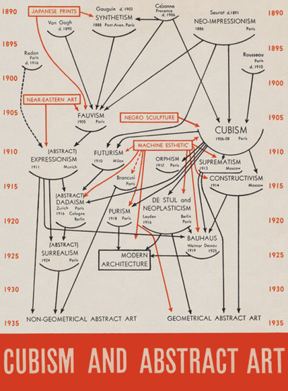 De la piedra de Rosetta al hombre de Vitruvio: 100 diagramas que han cambiado el mundo | Herramientas para investigadores | Scoop.it