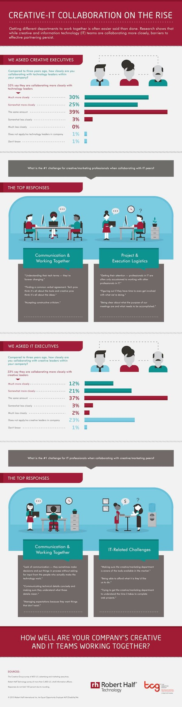 Marketing and IT Execs Collaborating More [Infographic] - Profs | The Marketing Technology Alert | Scoop.it