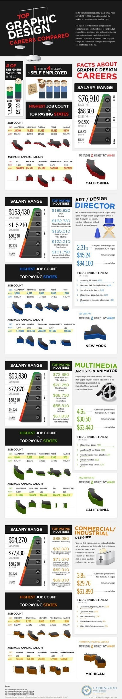 [Infographie] Chiffres et faits sur les différentes carrières de graphistes   graphiste   Scoop.it
