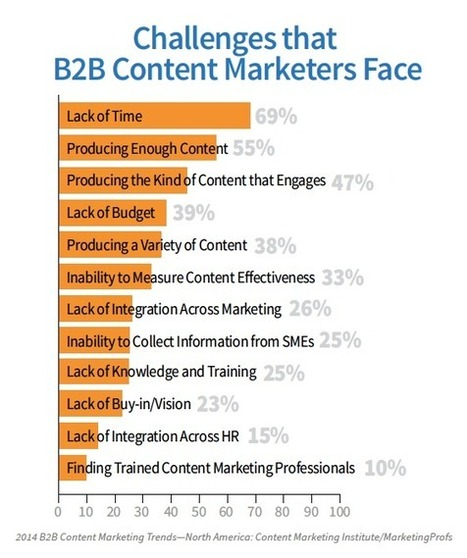 How to Overcome the Top 3 B2B Content Marketing Challenges in 2014 - Business 2 Community | Digital Analytics | Scoop.it