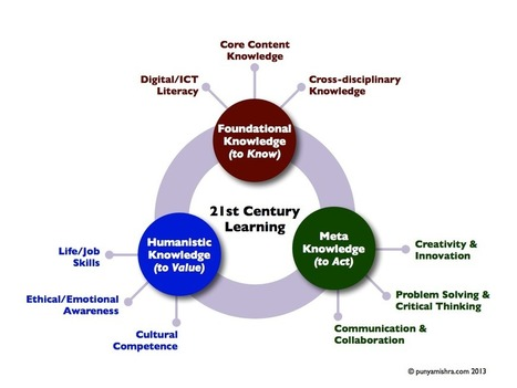 A Nice Graphic Featuring The 3 Components of 21st Century Learning ~ Educational Technology and Mobile Learning | Teaching and Learning in HE | Scoop.it