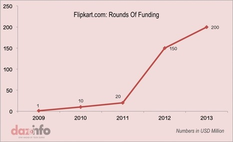 Is Indian e-Commerce Major Flipkart Bullish With New Round Of Funding? | Keeping up with your end users | Scoop.it