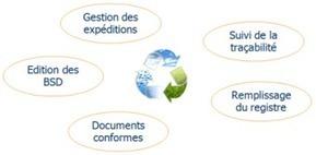 Déchets (fiche produit) | Gestion des déchets | Scoop.it