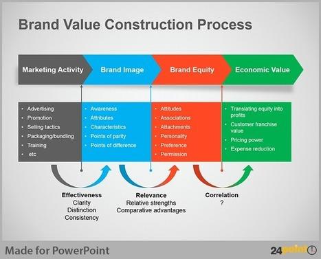 Business Process Flow Diagram – Creative Tips for PowerPoint Presentation   Marketing digital   Scoop.it
